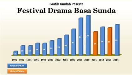 Grafik Jumlah Peserta FDBS 2014